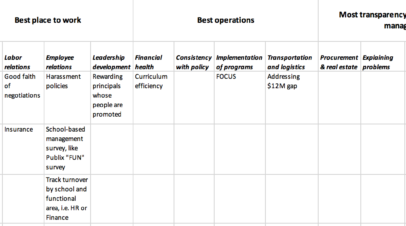 Strengthen the strategic plan. It's the most powerful instrument of comprehensive and lasting cultural change