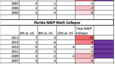 Florida's perpetual NAEP collapse is America's most important education story. That's why no one, including the NAEP, will tell it.