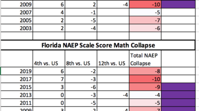 """DeSantis: """"I'm a Republican,"""" so experienced teachers must suffer; Levesque: my NAEP failure means it's time for more school grade fraud."""